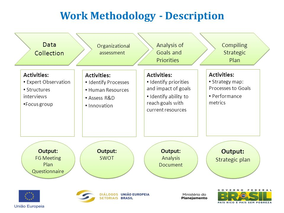 Data Collection Activities: Expert Observation Structures interviews Focus group Organizational assessment Activities: Identify Processes Human Resources Assess R&D Innovation Analysis of Goals and Priorities Activities: Identify priorities and impact of goals Identify ability to reach goals with current resources Compiling Strategic Plan Activities: Strategy map: Processes to Goals Performance metrics Output: FG Meeting Plan Questionnaire Output: FG Meeting Plan Questionnaire Output: SWOT Output: SWOT Output: Analysis Document Output: Analysis Document Output: Strategic plan Output: Strategic plan Work Methodology - Description