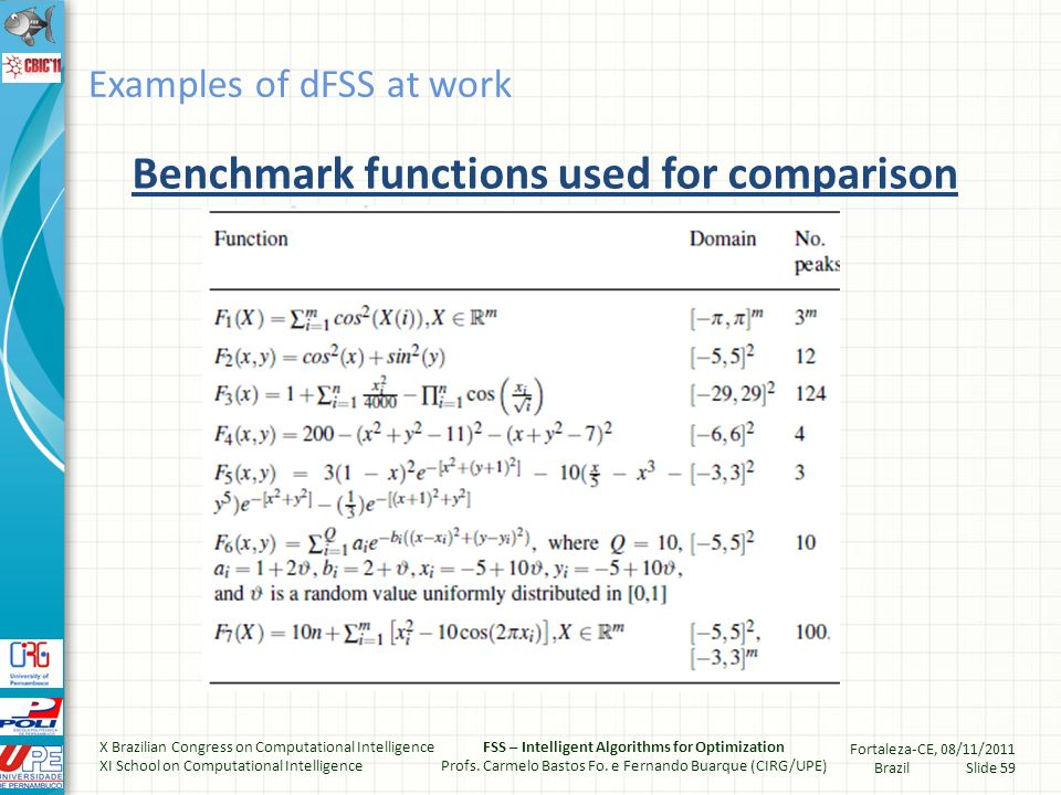 Benchmark functions used for comparison Examples of dFSS at work X Brazilian Congress on Computational Intelligence XI School on Computational Intelligence FSS – Intelligent Algorithms for Optimization Profs.