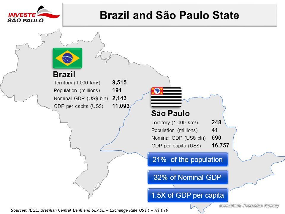 Brazil and São Paulo State Sources: IBGE, Brazilian Central Bank and SEADE – Exchange Rate US$ 1 = R$ 1.76 Territory (1,000 km²) 8,515 Population (millions) 191 Nominal GDP (US$ bln) 2,143 GDP per capita (US$) 11,093 Brazil São Paulo Territory (1,000 km²) 248 Population (millions) 41 Nominal GDP (US$ bln) 690 GDP per capita (US$) 16,757 21% of the population 32% of Nominal GDP 1.5X of GDP per capita