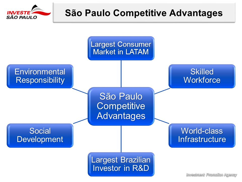 São Paulo Competitive Advantages Largest Consumer Market in LATAM Skilled Workforce World-class Infrastructure Largest Brazilian Investor in R&D Socia
