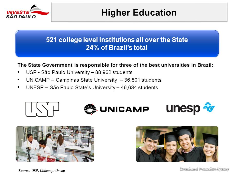 Higher Education The State Government is responsible for three of the best universities in Brazil: USP - São Paulo University – 88,962 students UNICAMP – Campinas State University – 36,801 students UNESP – São Paulo States University – 46,634 students 521 college level institutions all over the State 24% of Brazils total Source: USP, Unicamp.