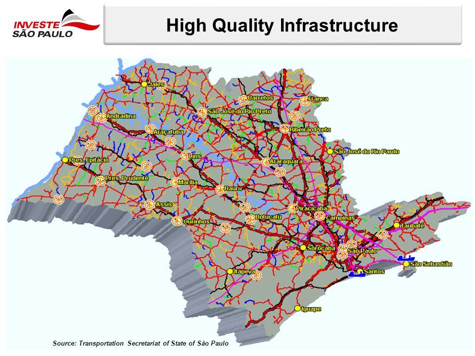 Highway Waterway Pipeline Railway Airport Port Source: Transportation Secretariat of State of São Paulo