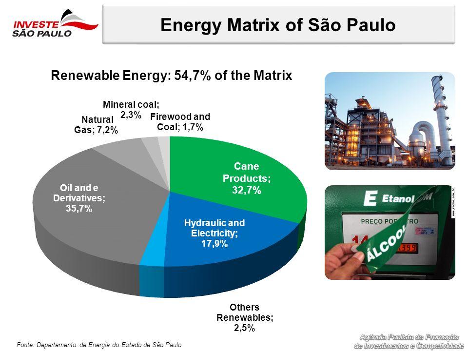 Energy Matrix of São Paulo Fonte: Departamento de Energia do Estado de São Paulo Renewable Energy: 54,7% of the Matrix