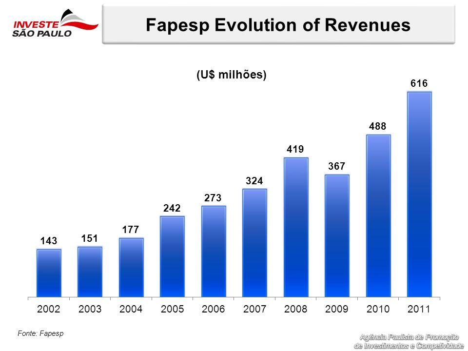 Fapesp Evolution of Revenues Fonte: Fapesp (U$ milhões)