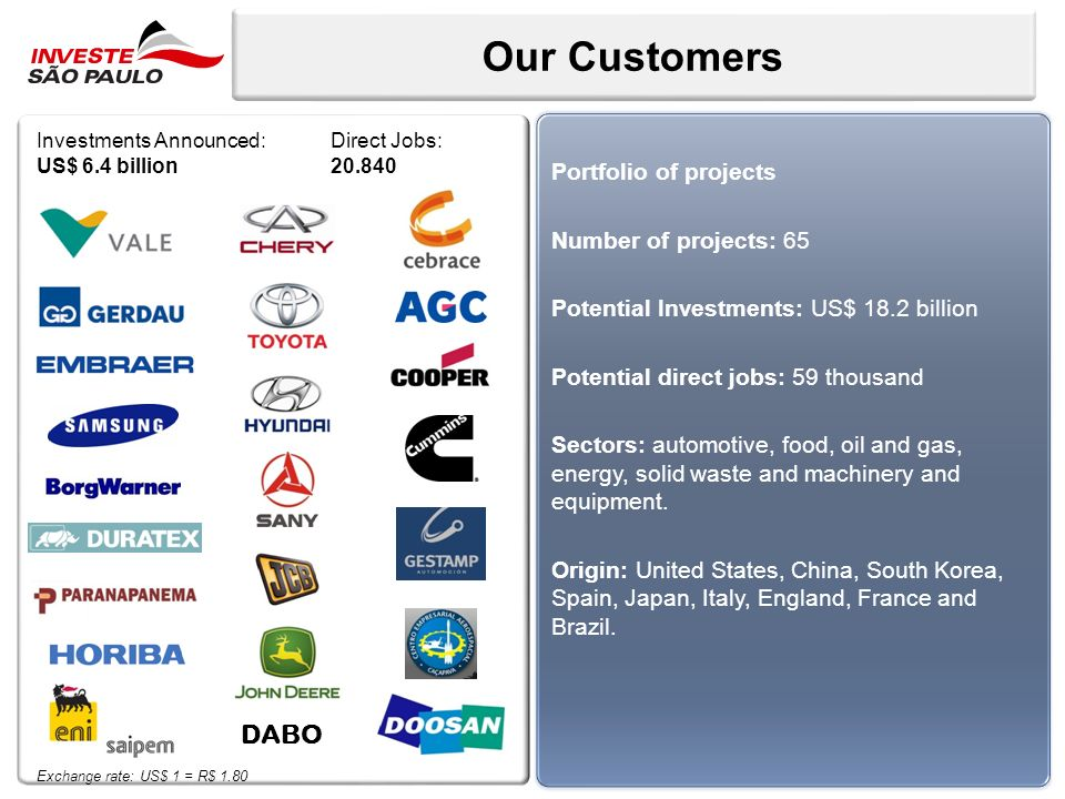 Our Customers Portfolio of projects Number of projects: 65 Potential Investments: US$ 18.2 billion Potential direct jobs: 59 thousand Sectors: automot