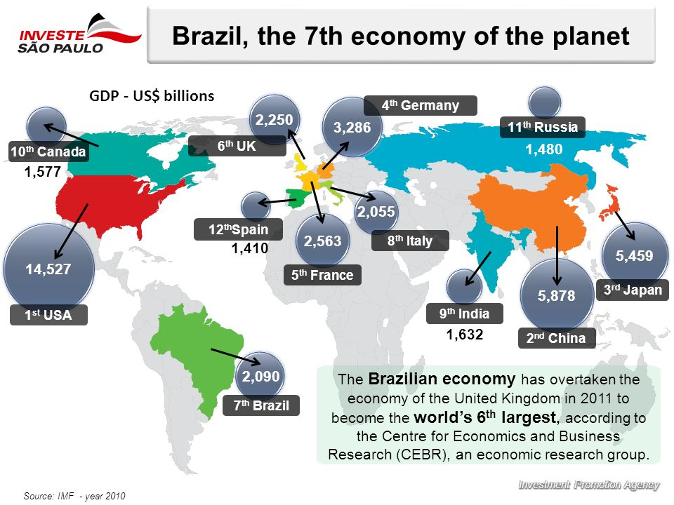 Brazil, the 7th economy of the planet 14,527 5,878 5,459 3,286 2,563 1 st USA 3 rd Japan 2 nd China 4 th Germany 5 th France 6 th UK 8 th Italy 7 th B