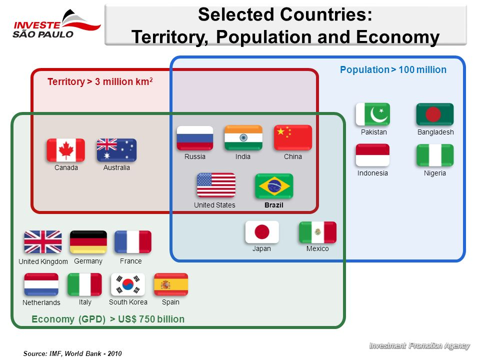 Selected Countries: Territory, Population and Economy Territory > 3 million km 2 Economy (GPD) > US$ 750 billion Population > 100 million CanadaAustra