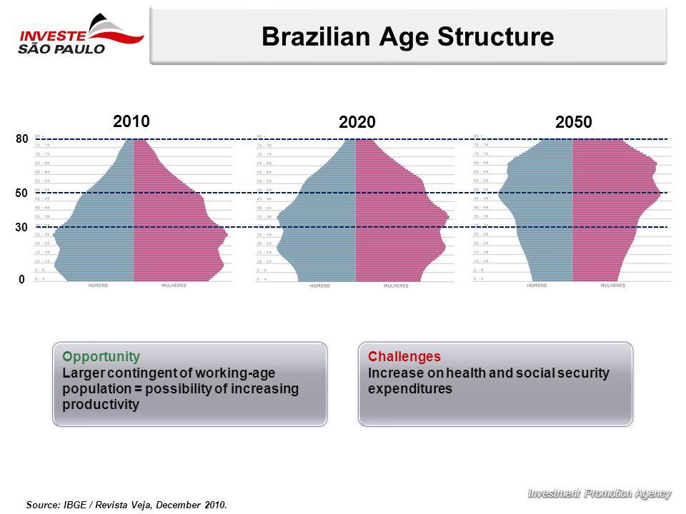 Brazilian Age Structure Source: IBGE / Revista Veja, December 2010.