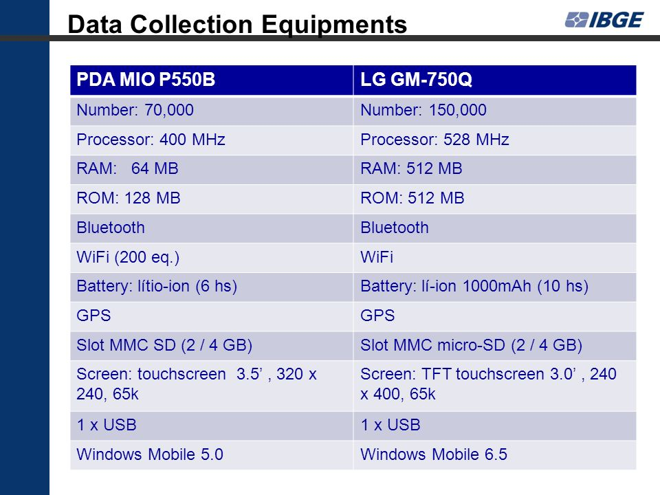 Data Collection Equipments PDA MIO P550BLG GM-750Q Number: 70,000Number: 150,000 Processor: 400 MHzProcessor: 528 MHz RAM: 64 MBRAM: 512 MB ROM: 128 M