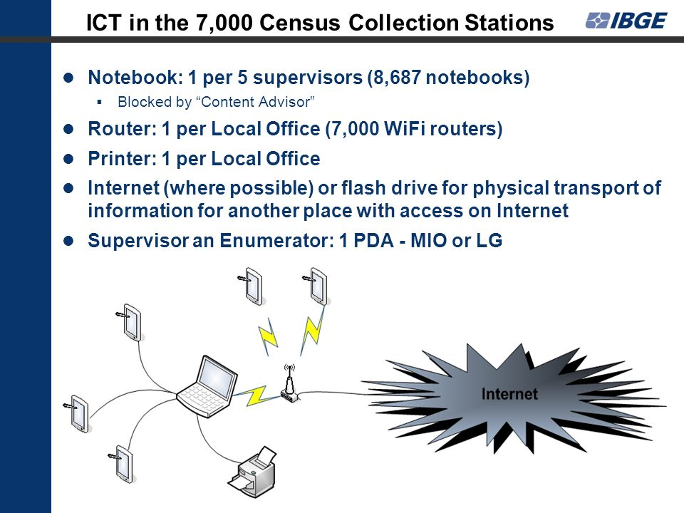 ICT in the 7,000 Census Collection Stations Notebook: 1 per 5 supervisors (8,687 notebooks) Blocked by Content Advisor Router: 1 per Local Office (7,0