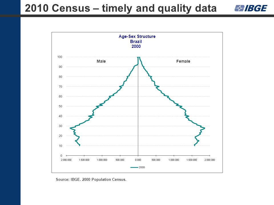 MaleFemale Age-Sex Structure Brazil 2000 Source: IBGE. 2000 Population Census. 2010 Census – timely and quality data