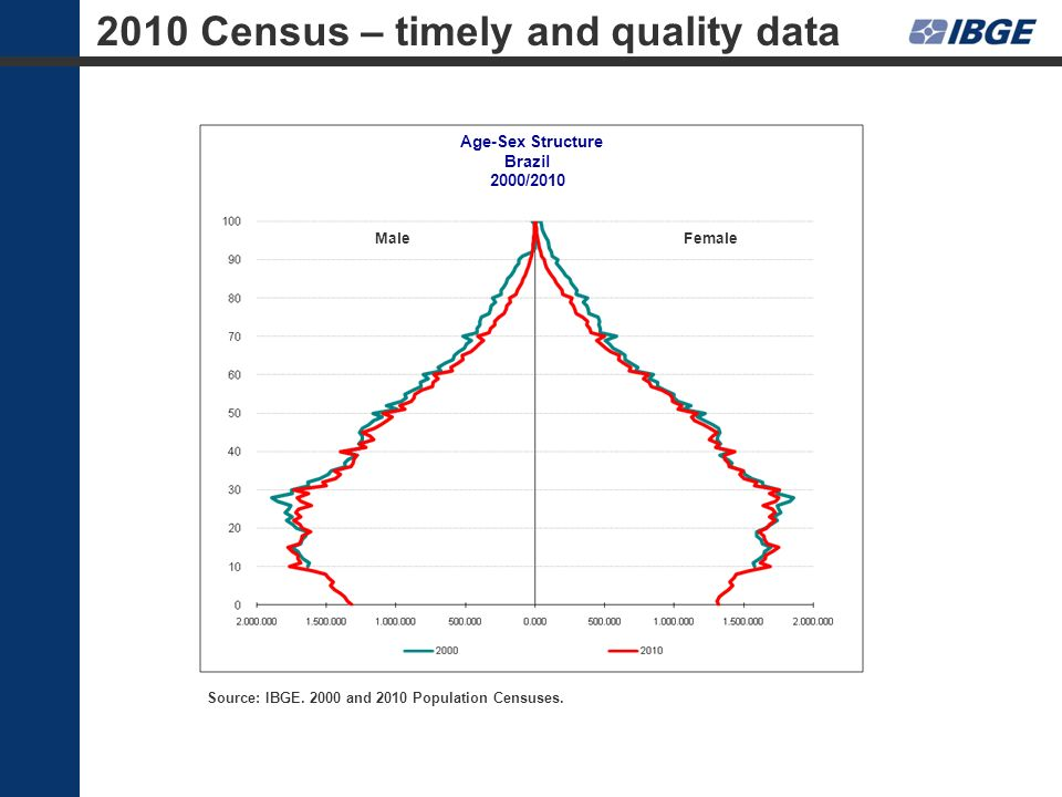 MaleFemale Age-Sex Structure Brazil 2000/2010 Source: IBGE. 2000 and 2010 Population Censuses. 2010 Census – timely and quality data