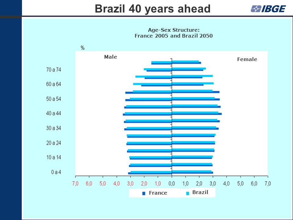 Age-Sex Structure: France 2005 and Brazil 2050 Male Female France Brazil Brazil 40 years ahead