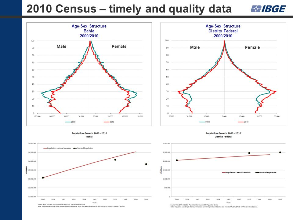 2010 Census – timely and quality data MaleFemale Age-Sex Structure Distrito Federal 2000 MaleFemale Age-Sex Structure Distrito Federal 2000/2010 MaleF