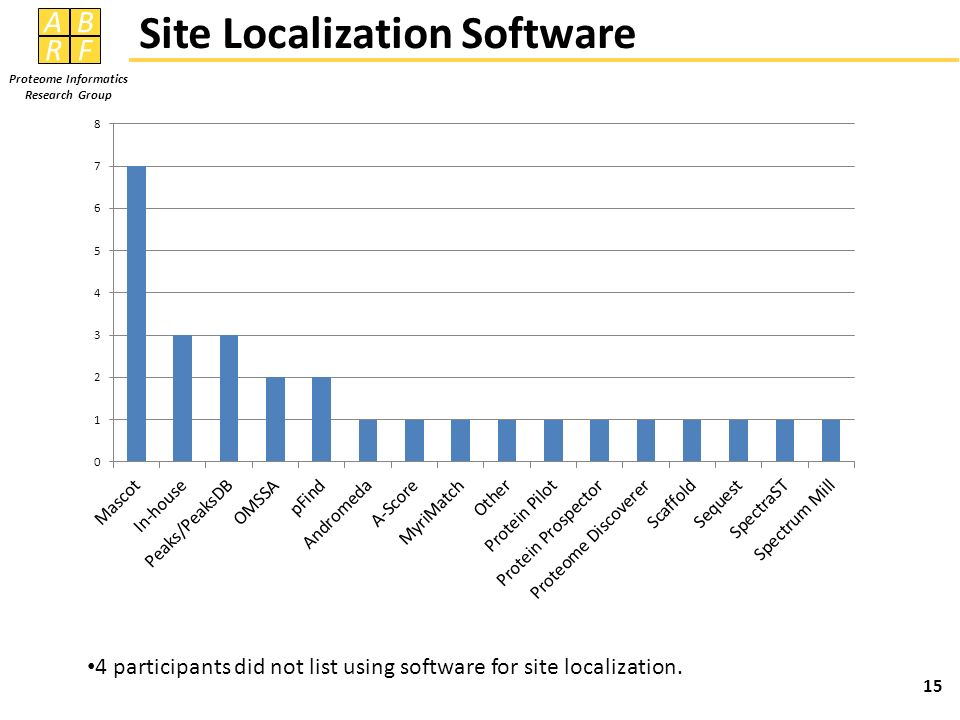 AB RF Proteome Informatics Research Group Site Localization Software 15 4 participants did not list using software for site localization.
