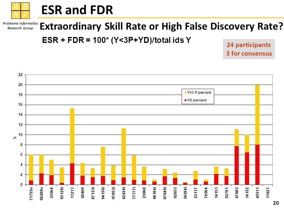 AB RF Proteome Informatics Research Group ESR and FDR Extraordinary Skill Rate or High False Discovery Rate.
