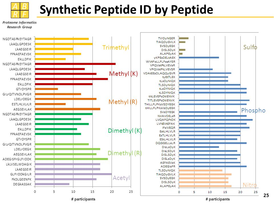 AB RF Proteome Informatics Research Group Synthetic Peptide ID by Peptide 25 Sulfo Phospho Nitro Trimethyl Methyl (R) Dimethyl (R) Acetyl Methyl (K) D