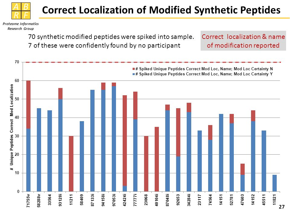AB RF Proteome Informatics Research Group Correct Localization of Modified Synthetic Peptides 27 70 synthetic modified peptides were spiked into sampl