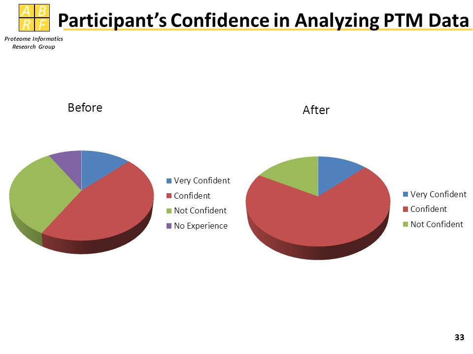 AB RF Proteome Informatics Research Group 33 Before After Participants Confidence in Analyzing PTM Data