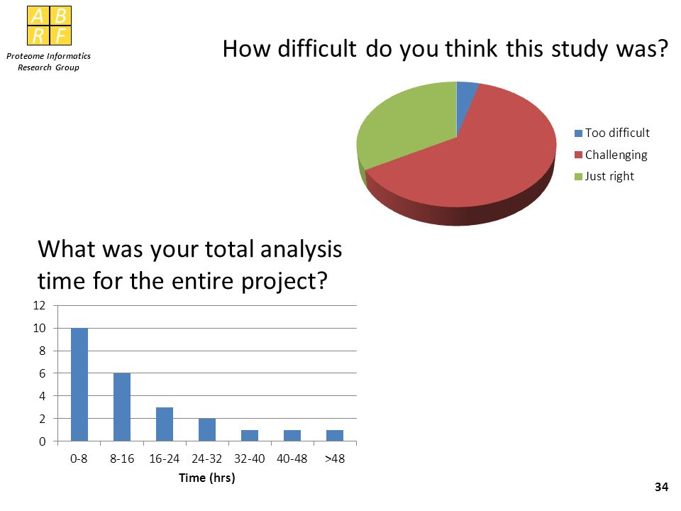 AB RF Proteome Informatics Research Group 34 How difficult do you think this study was? What was your total analysis time for the entire project?