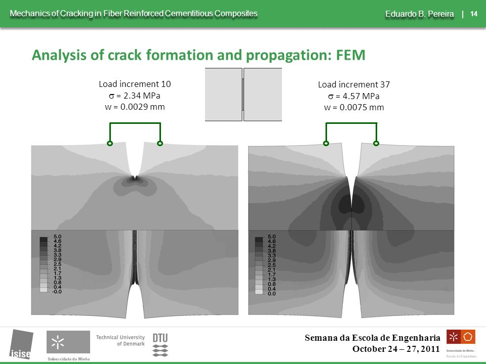 14 | Mechanics of Cracking in Fiber Reinforced Cementitious Composites Eduardo B.