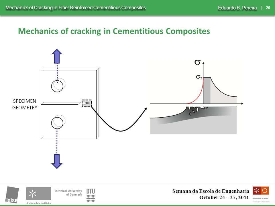 20 | Mechanics of Cracking in Fiber Reinforced Cementitious Composites Eduardo B.