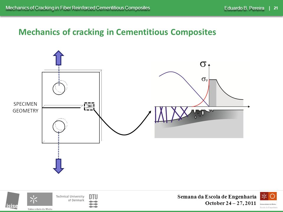21 | Mechanics of Cracking in Fiber Reinforced Cementitious Composites Eduardo B.