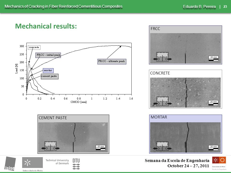 23 | Mechanics of Cracking in Fiber Reinforced Cementitious Composites Eduardo B.