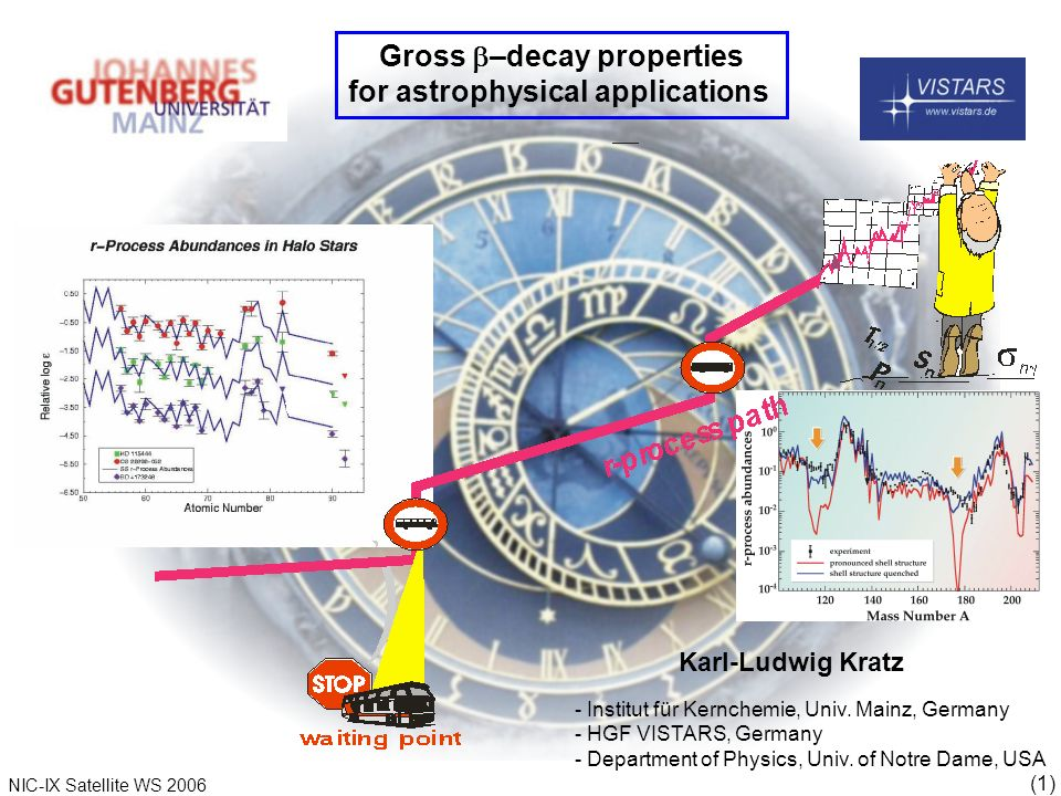 (1) NIC-IX Satellite WS 2006 - Institut für Kernchemie, Univ.