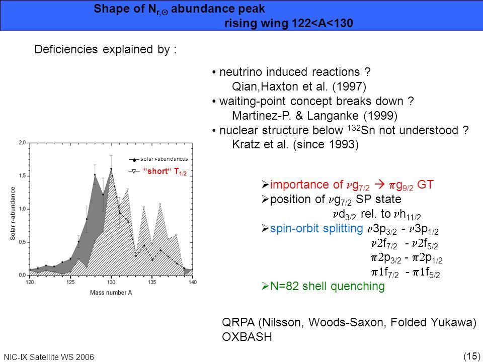 (15) NIC-IX Satellite WS 2006 Shape of N r, abundance peak rising wing 122<A<130 solar r abundances short T 1/2 neutrino induced reactions .