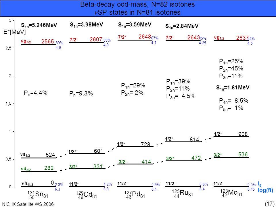 (17) NIC-IX Satellite WS 2006 Beta-decay odd-mass, N=82 isotones 0 h 11/2 282 d 3/2 s 1/2 g 7/2 524 2565 2607 7/2 + 1/2 + 3/2 + 11/2 - 2.3% 6.3 0.9% 6.4 1.2% 6.3 0.6% 6.4 0.5% 6.45 89% 4.0 88% 4.0 67% 4.1 45% 4.25 24% 4.5 g 7/2 2648 2643 2637 601 331 728 414 814 472 908 536 S 1n =5.246MeV S 1n =3.98MeV S 1n =3.59MeV P n =4.4% P n =9.3% P 1n =29% P 2n = 2% P 1n =39% P 2n =11% P 3n = 4.5% P 1n =25% P 2n =45% P 3n =11% 131 Sn 81 50 129 Cd 81 127 Pd 81 125 Ru 81 123 Mo 81 48 46 44 42 E*[MeV] SP states in N=81 isotones P 4n = 8.5% P 5n = 1% I log(ft) S 1n =2.84MeV S 1n =1.81MeV