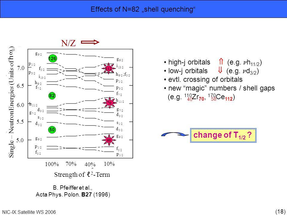 (18) NIC-IX Satellite WS 2006 Effects of N=82 shell quenching g 9/2 g i 13/2 i p 1/2 f 5/2 p 1/2 p 3/2 p f 7/2 f h 9/2 h 11/2 h g 7/2 g d 3/2 d s 1/2 s d 5/2 d g 9/2 g f 5/2 f p 1/2 p h 9/2 ;f 5/2 N/Z 112 70 40 50 82 126 B.