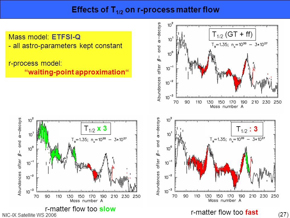 (27) NIC-IX Satellite WS 2006 T 1/2 : 3 r-matter flow too slow r-matter flow too fast Effects of T 1/2 on r-process matter flow Mass model: ETFSI-Q -