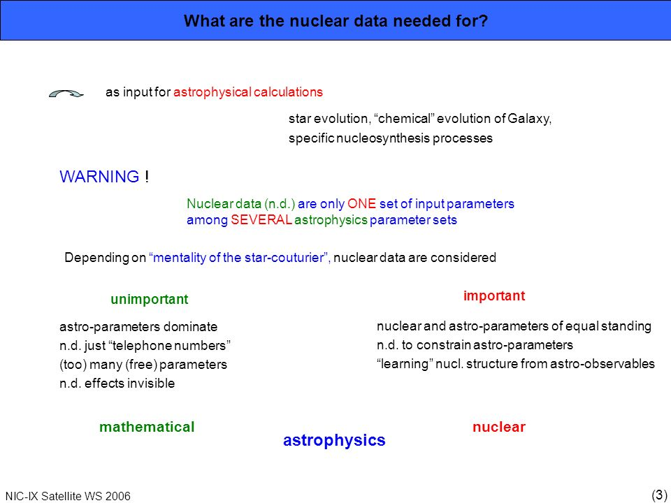 (3) NIC-IX Satellite WS 2006 What are the nuclear data needed for? as input for astrophysical calculations star evolution, chemical evolution of Galax