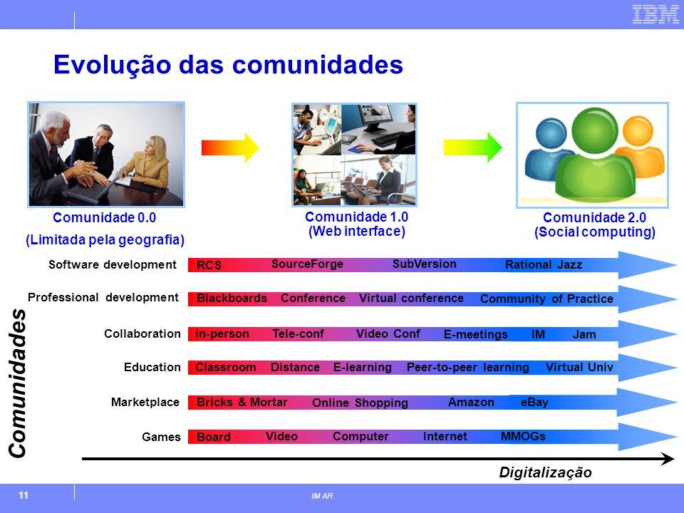 11 IM AR Digitalização Evolução das comunidades Comunidades Games Board VideoComputerInternetMMOGs Education ClassroomDistanceE-learningVirtual UnivPe