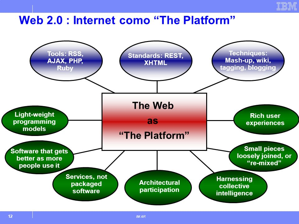 12 IM AR Web 2.0 : Internet como The Platform The Web as The Platform Tools: RSS, AJAX, PHP, Ruby Services, not packaged software Architectural participation Small pieces loosely joined, or re-mixed Harnessing collective intelligence Software that gets better as more people use it Standards: REST, XHTML Techniques: Mash-up, wiki, tagging, blogging Rich user experiences Light-weight programming models