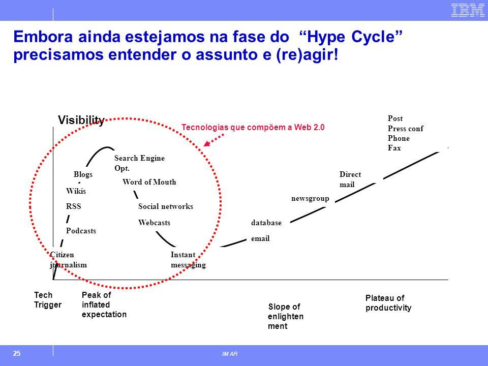 25 IM AR Embora ainda estejamos na fase do Hype Cycle precisamos entender o assunto e (re)agir! Visibility Tech Trigger Peak of inflated expectation C