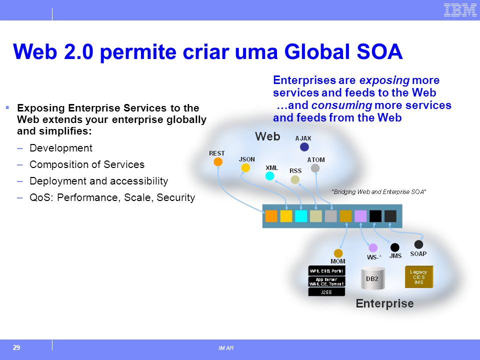 29 IM AR Web 2.0 permite criar uma Global SOA Exposing Enterprise Services to the Web extends your enterprise globally and simplifies: –Development –Composition of Services –Deployment and accessibility –QoS: Performance, Scale, Security Enterprises are exposing more services and feeds to the Web …and consuming more services and feeds from the Web