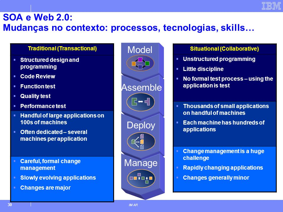 30 IM AR SOA e Web 2.0: Mudanças no contexto: processos, tecnologias, skills… Traditional (Transactional) Structured design and programming Code Review Function test Quality test Performance test Handful of large applications on 100s of machines Often dedicated – several machines per application Careful, formal change management Slowly evolving applications Changes are major Situational (Collaborative) Unstructured programming Little discipline No formal test process – using the application is test Thousands of small applications on handful of machines Each machine has hundreds of applications Change management is a huge challenge Rapidly changing applications Changes generally minor Model Assemble Deploy Manage