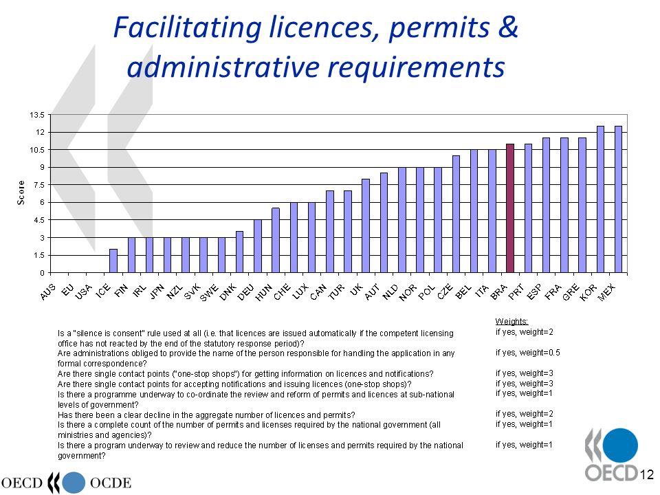 12 Facilitating licences, permits & administrative requirements