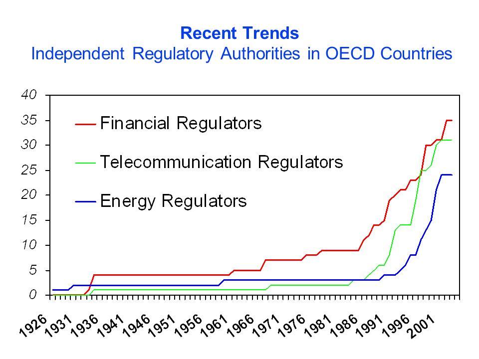 Recent Trends Independent Regulatory Authorities in OECD Countries