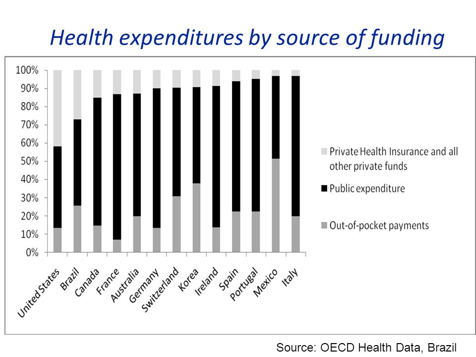 Health expenditures by source of funding Source: OECD Health Data, Brazil