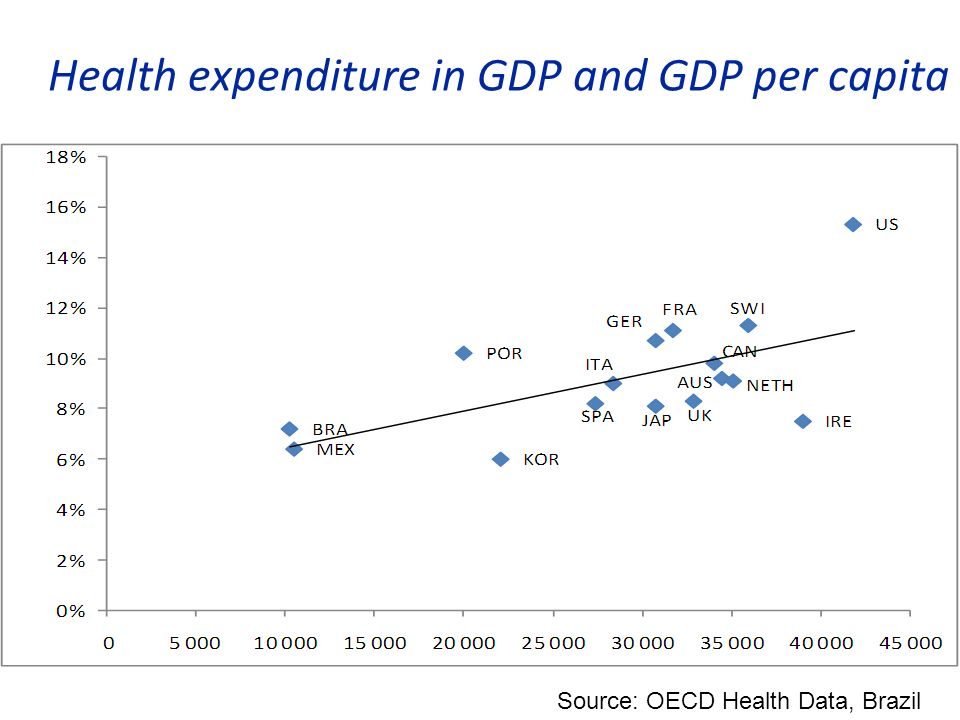 Health expenditure in GDP and GDP per capita Source: OECD Health Data, Brazil