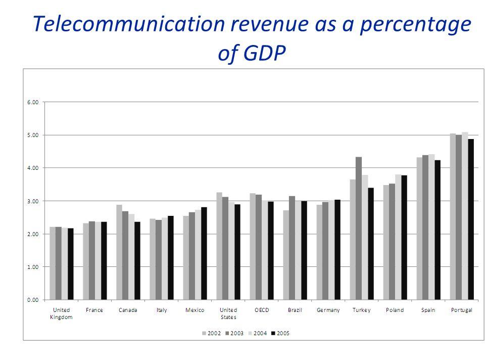 Telecommunication revenue as a percentage of GDP