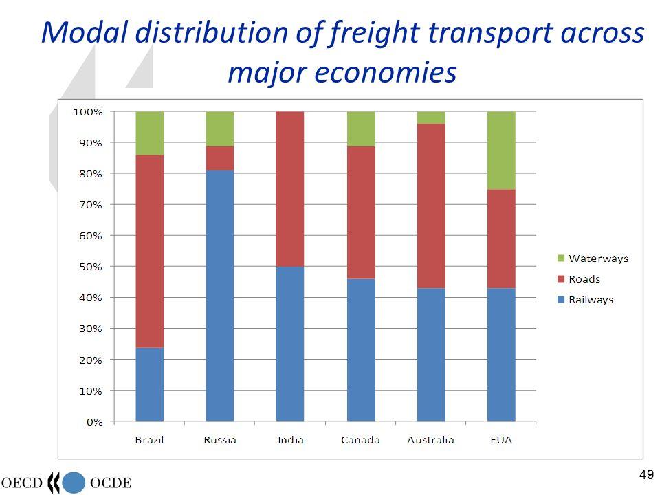 49 Modal distribution of freight transport across major economies