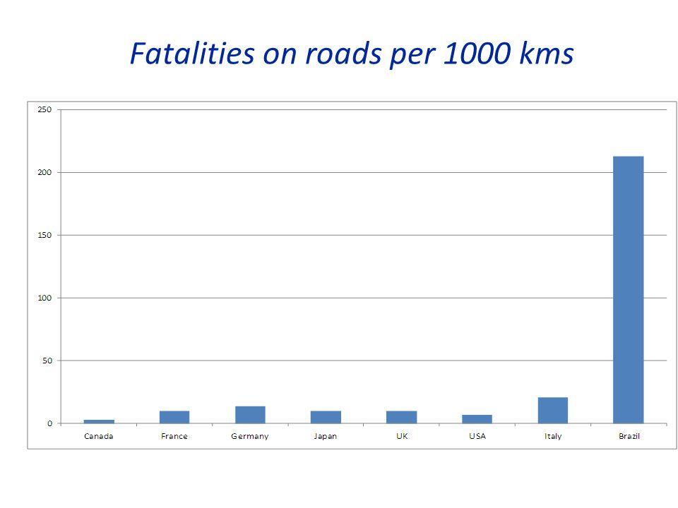 Fatalities on roads per 1000 kms