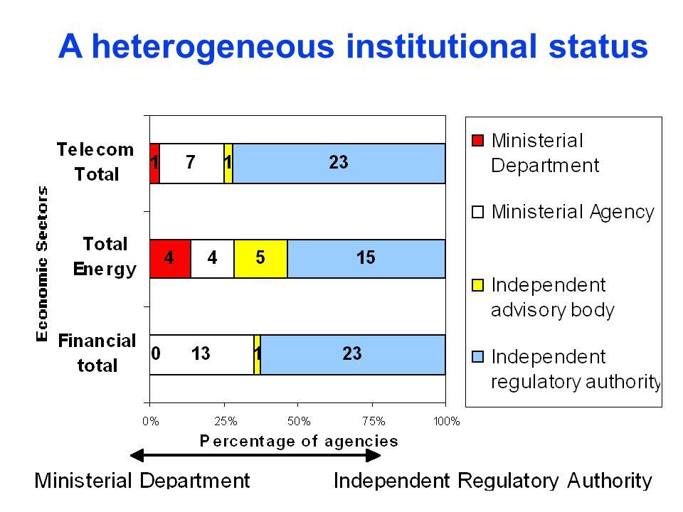 A heterogeneous institutional status
