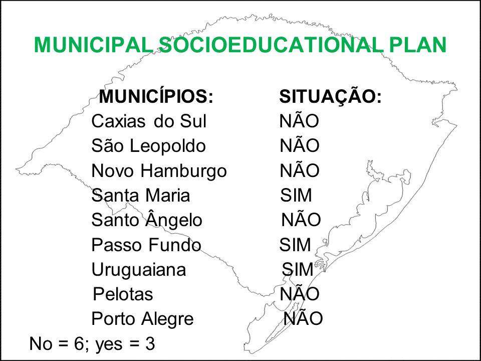 MUNICIPAL SOCIOEDUCATIONAL PLAN MUNICÍPIOS: SITUAÇÃO: Caxias do Sul NÃO São Leopoldo NÃO Novo Hamburgo NÃO Santa Maria SIM Santo Ângelo NÃO Passo Fundo SIM Uruguaiana SIM Pelotas NÃO Porto Alegre NÃO No = 6; yes = 3