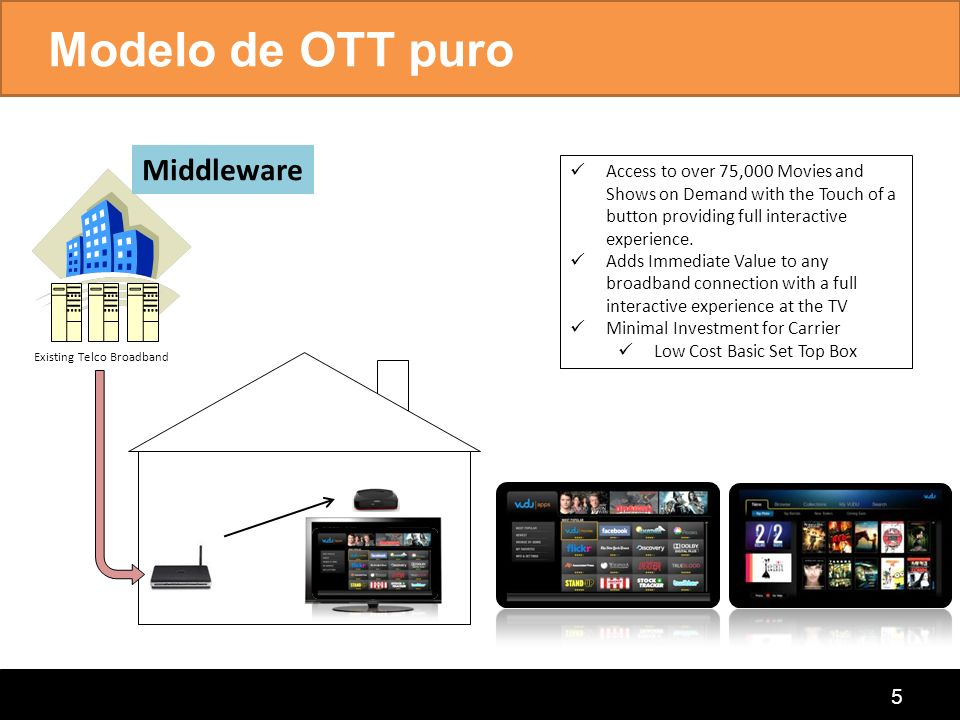 connecting the home Modelo de OTT puro 5 Access to over 75,000 Movies and Shows on Demand with the Touch of a button providing full interactive experi