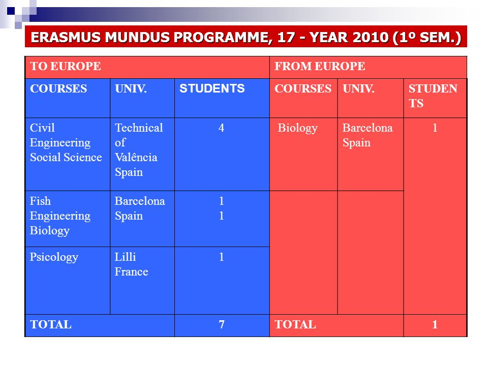 TO EUROPEFROM EUROPE COURSESUNIV. STUDENTS COURSESUNIV.STUDEN TS Civil Engineering Social Science Technical of Valência Spain 4 Biology Barcelona Spai